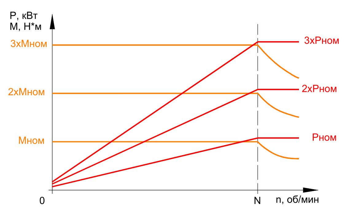 График зависимости мощности и крутящего момента от оборотов для количества модулей iEM в электроприводе от 1 до 3 штук